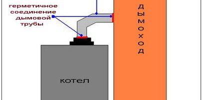 Як запустити встановлений газовий котел?